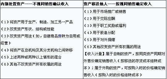 招待费_收入_招待费占销售收入
